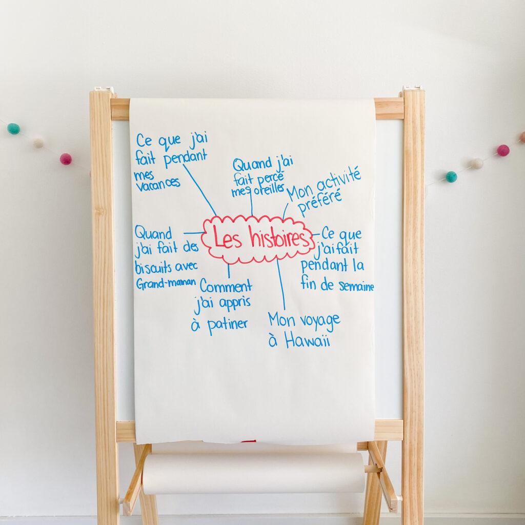 French Narrative Writing brainstorm.